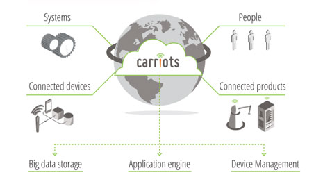Carriots Image